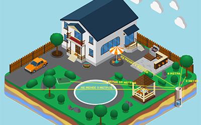 Каким должно быть расстояние от скважины до дома и других объектов?