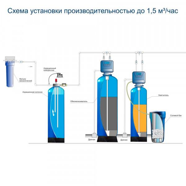 Комплект водоочистки № 1: Аэрация + Обезжелезивание + Умягчение