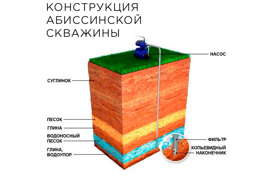 Конструкция абиссинских скважин